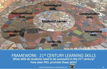 21stCentury Learning Skills